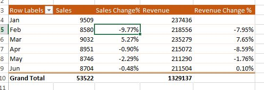 Pivot table with change%