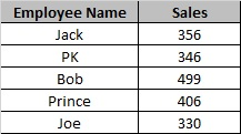 Employee wise Sales Data