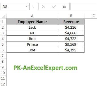 Employee wise revenue