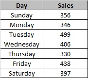 Sale Data