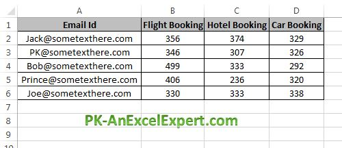 Email Id wise booking