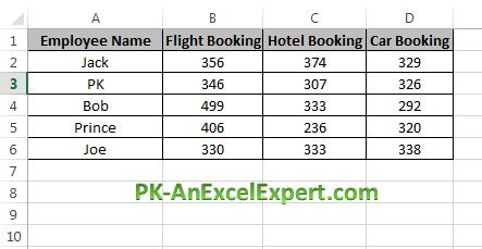 Employee wise bookings data