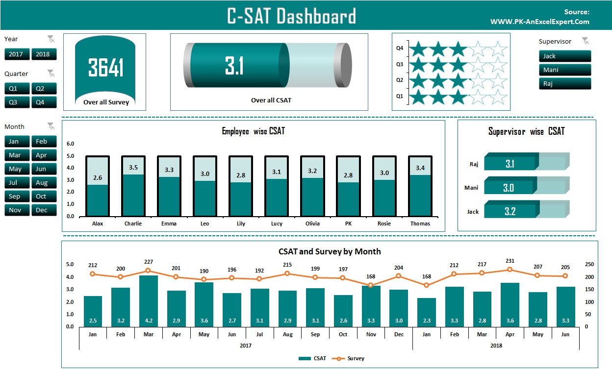 CSAT Dashboard