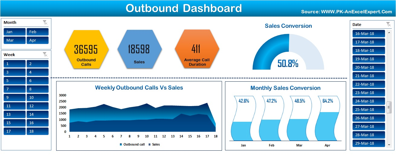Outbound Dashboard in Excel