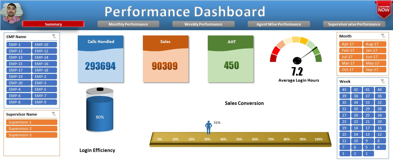 Summary Sheet in Performance Dashboard