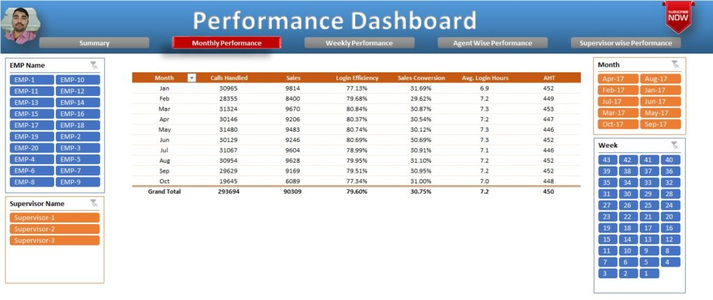 Monthly Performance sheet tab in Performance Dashboard