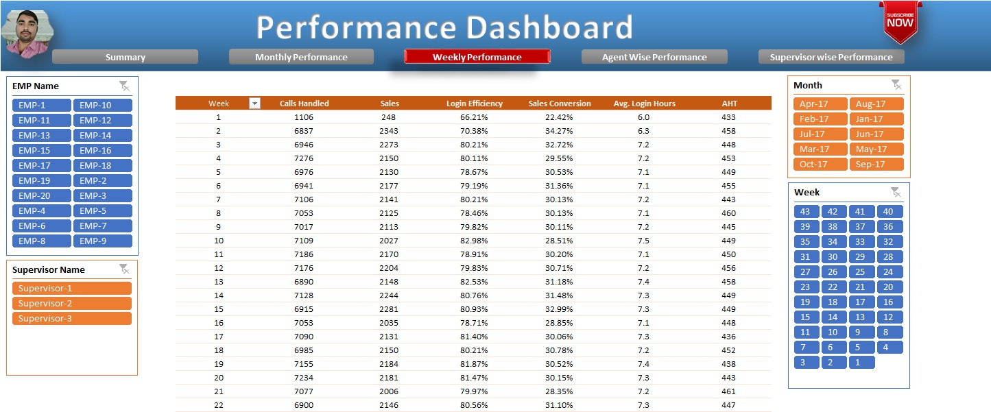 Weekly Performance Sheet tab in Performance Dashboard
