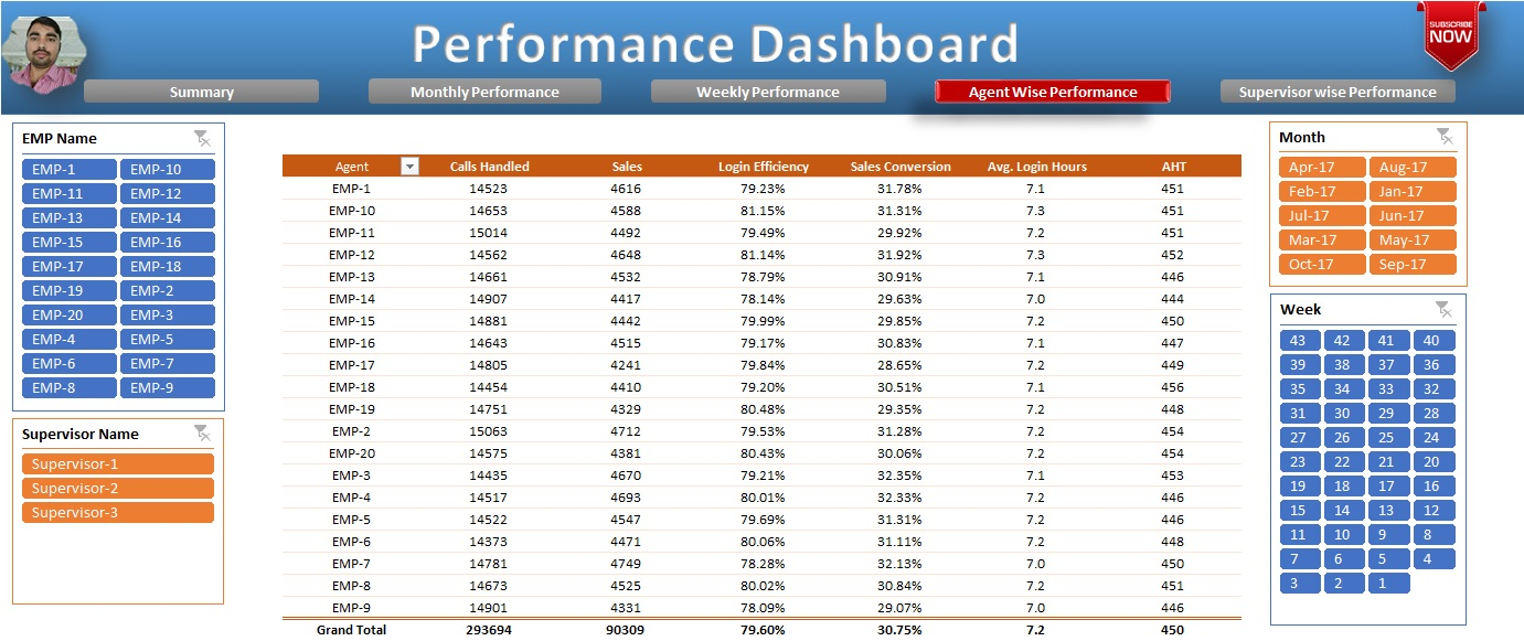 Agent Wise Performance Sheet tab in Performance Dashboard
