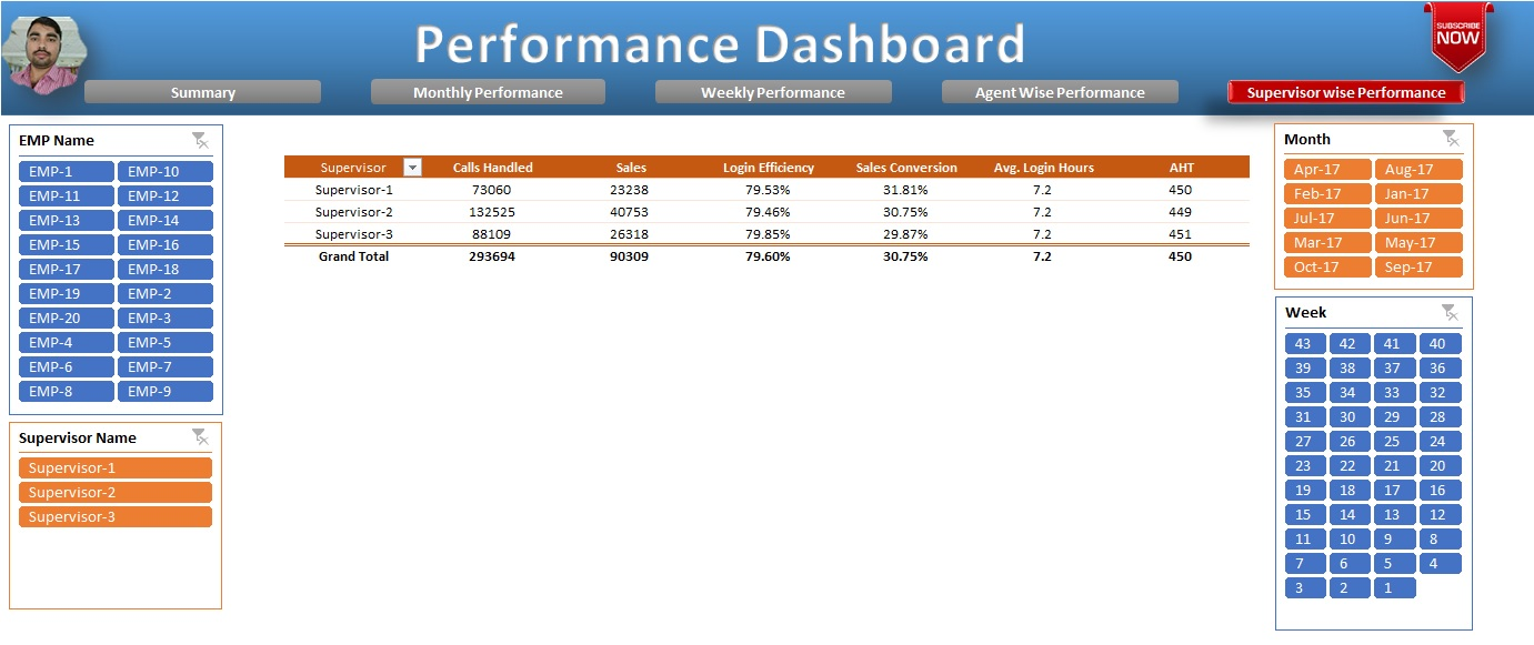 Supervisor Wise Performance sheet tab in Performance Dashboard