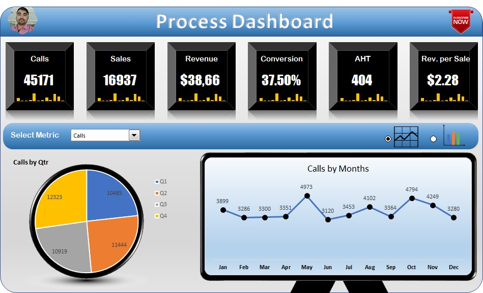 Process Dashboard - 1