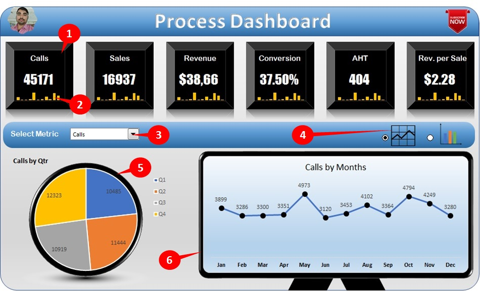 Key Functionality of Process Dashboard