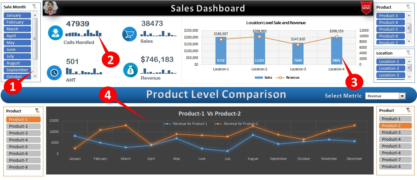Sales Dashboard in Excel (Key Functionalities highlighted)