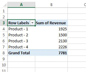 Product wise Revenue pivot table